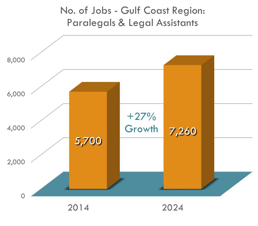 ¡Se espera que la cantidad de asistentes de abogados aumente un 27.4% de 2014 a 2024 con necesidad de 300 nuevos asistentes de abogados por año en toda laregión!
