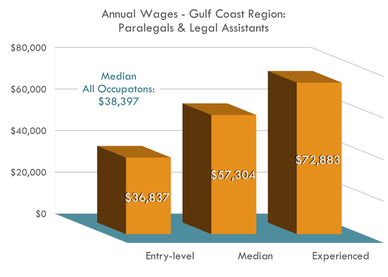 Los asistentes de abogados CONSIDERABLEMENTE más que el empleo promedio en la región de la Costa del Golfo de México.