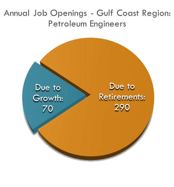 The Gulf Coast Region needs to train  more than 350 Petroleum Engineers every year to keep up with demand