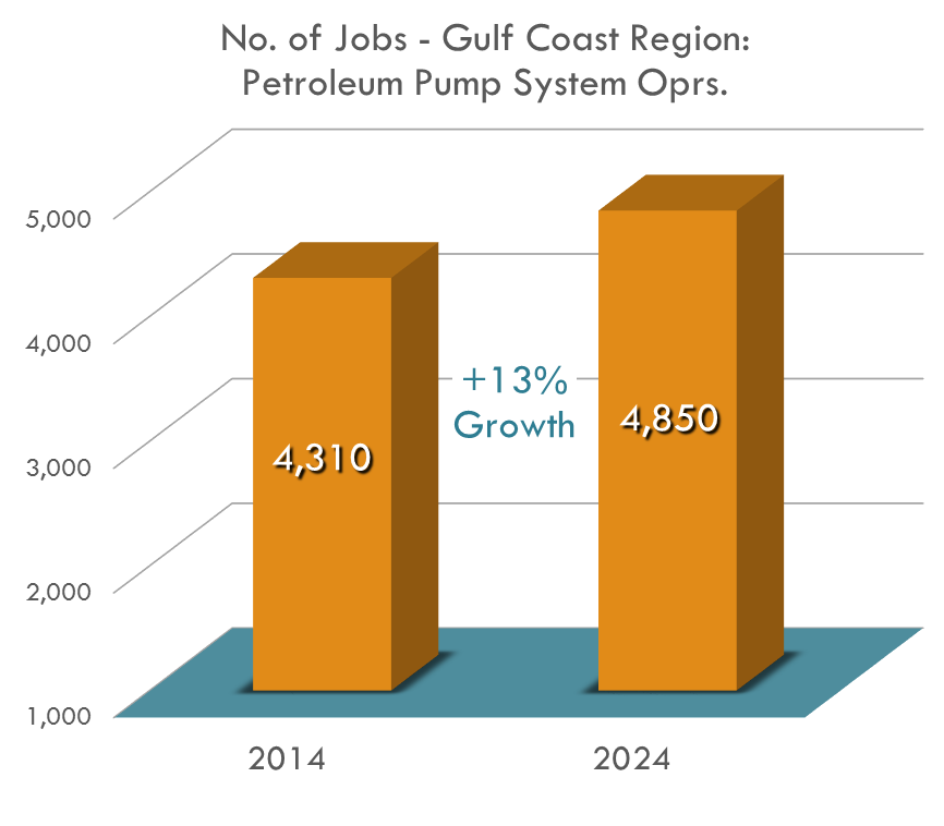 Petroleum Pump Operators is expected to grow 12.5% as an occupation, going from 4,310 jobs in 2014 to 4,850 jobs in 2024