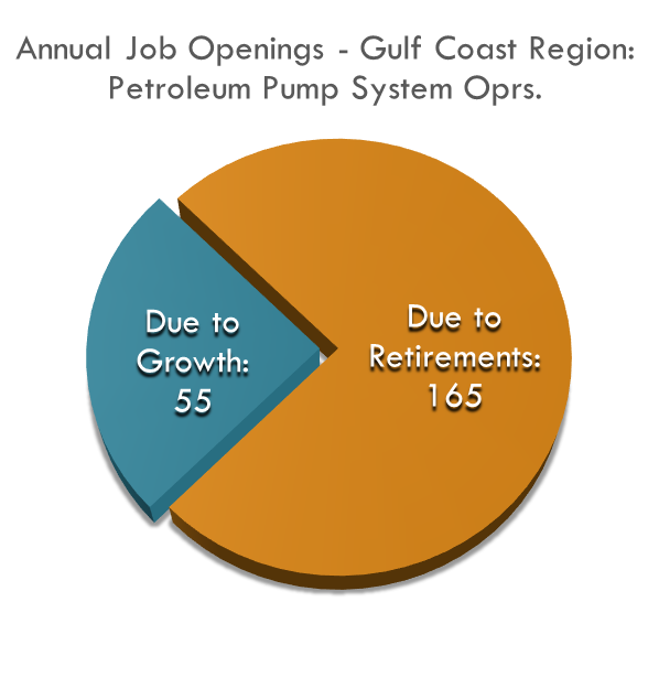 An Estimated 220 jobs are available in the region every year (mostly in oil & gas). 55 jobs come from occupation growth and 165 jobs come from replacements.