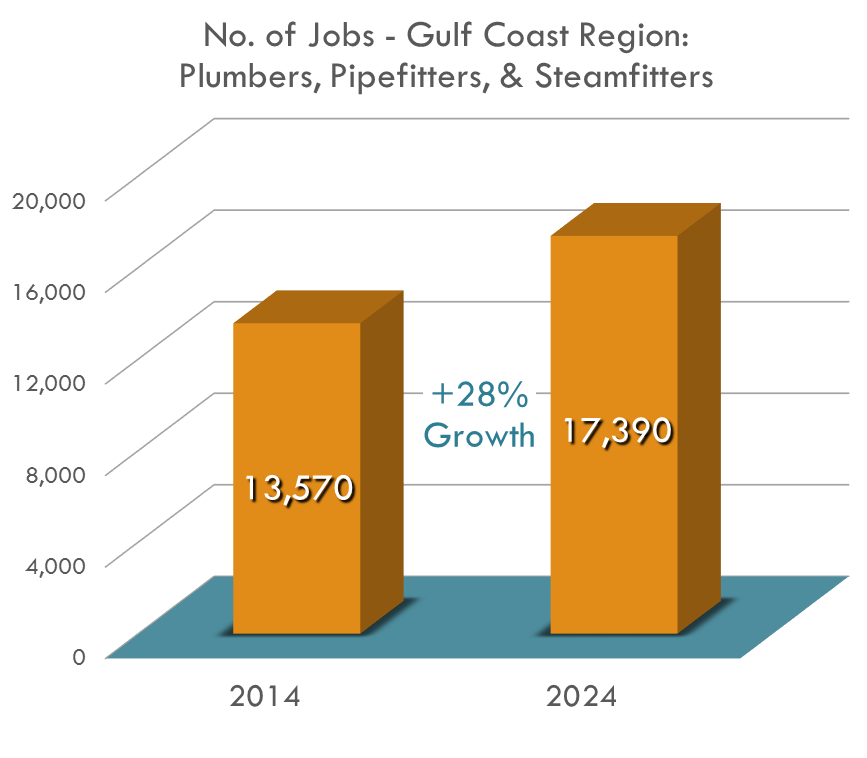 By 2024, The Gulf Coast Region expects to need over 17,000 Plumbers, Pipe-fitters, and Steamfitters.