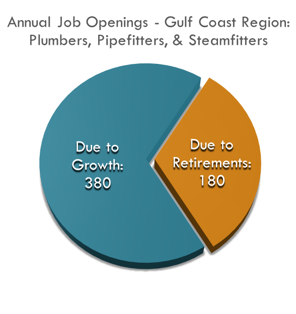The Gulf Coast Region is estimated to need over 500 new Plumbers, Pipefitters and Steamfitters each year.