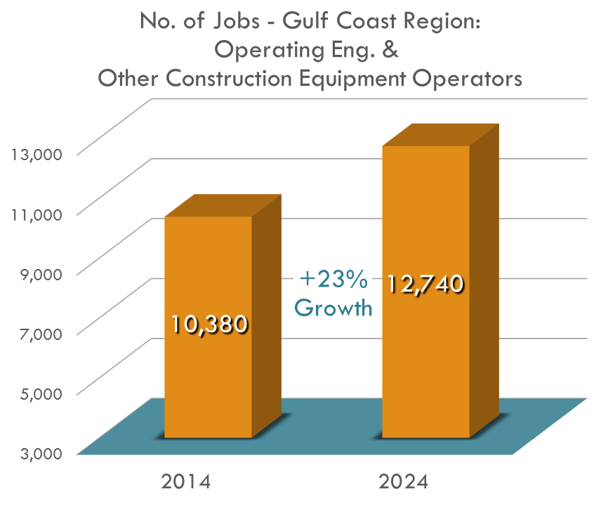 The number of service unit operator jobs in the Gulf Coast Region is expected to increase by nearly 23 percent from 2014 to 2024