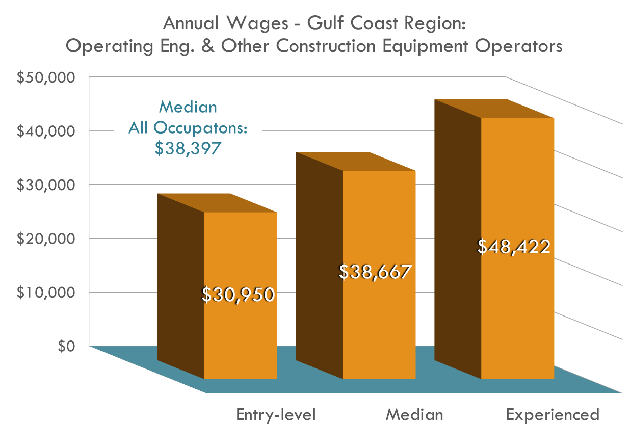 Construction Equipment Operators Wages