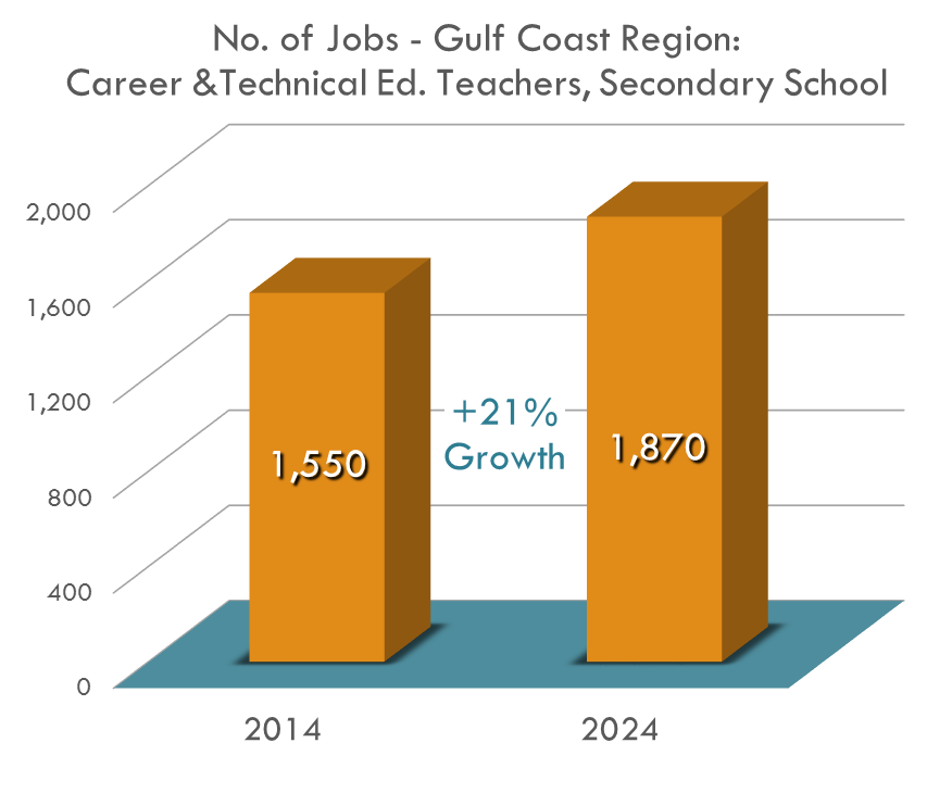 The opportunity for Career and Technical Education Teachers will grow by 20.6% over the next ten years, seeing a gap in education if that hole can't be filled.