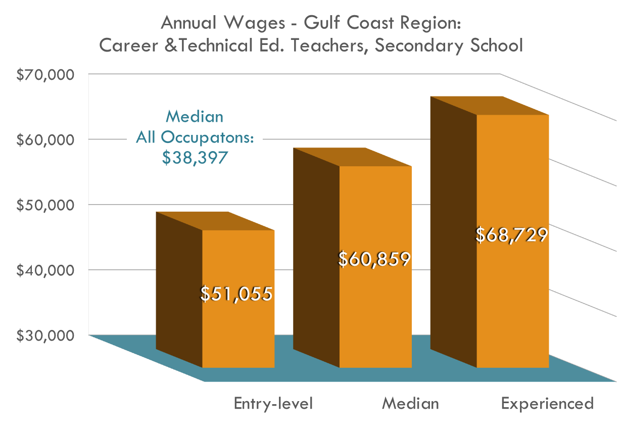 Career and Technical Education Teachers make above the median salary for all occupations, maintaining a steady income doing what they love.