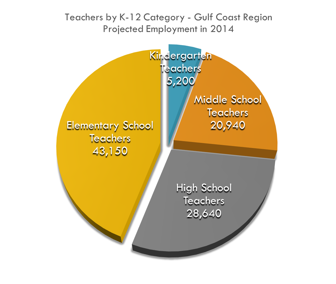 Kindergarten & Elementary Education make up almost 50% of the teaching workforce we need by 2024 with Middle and High School each making up about 1/4