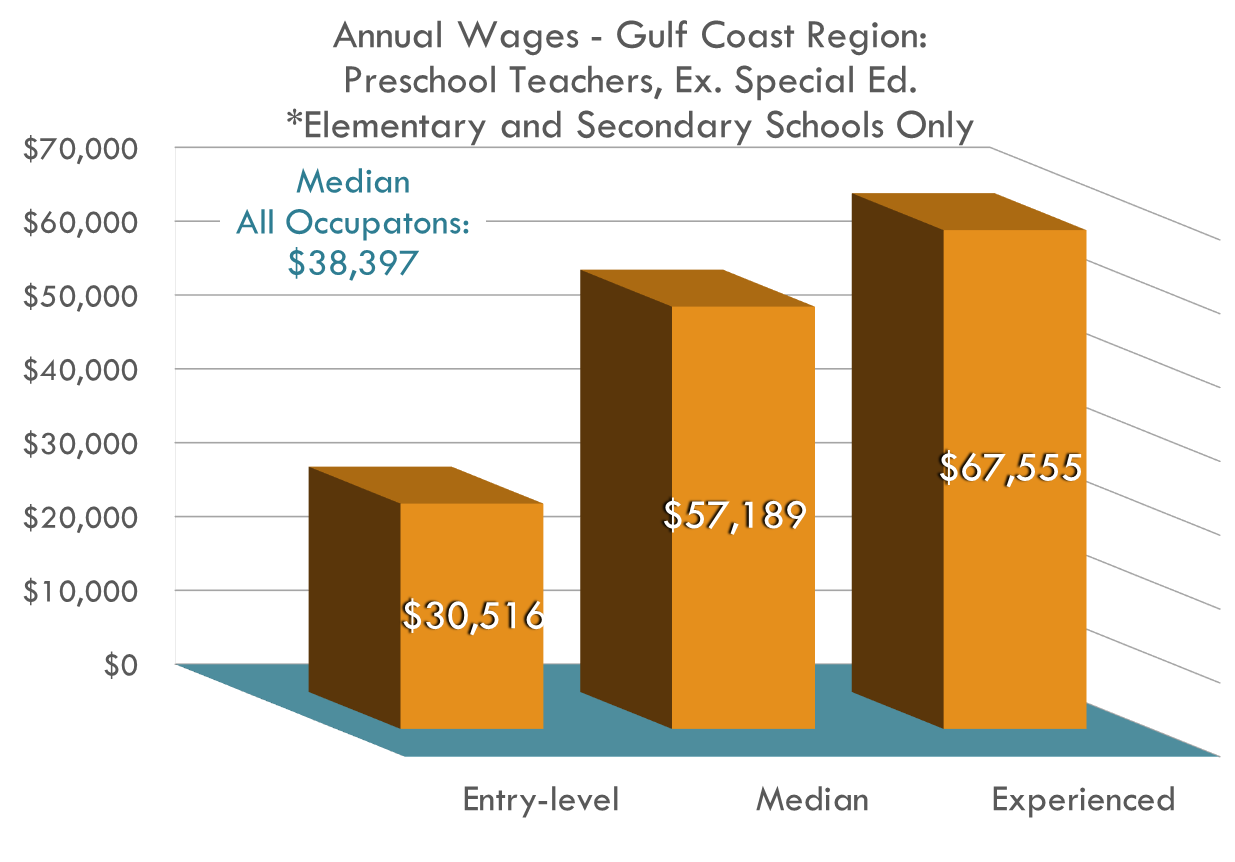 Preschool Teachers Wages