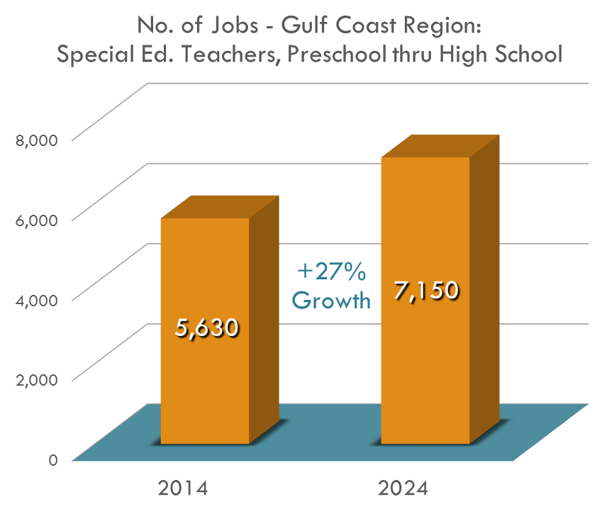 The Gulf Coast Region will need over 1,500 Special Education Teachers by 2024