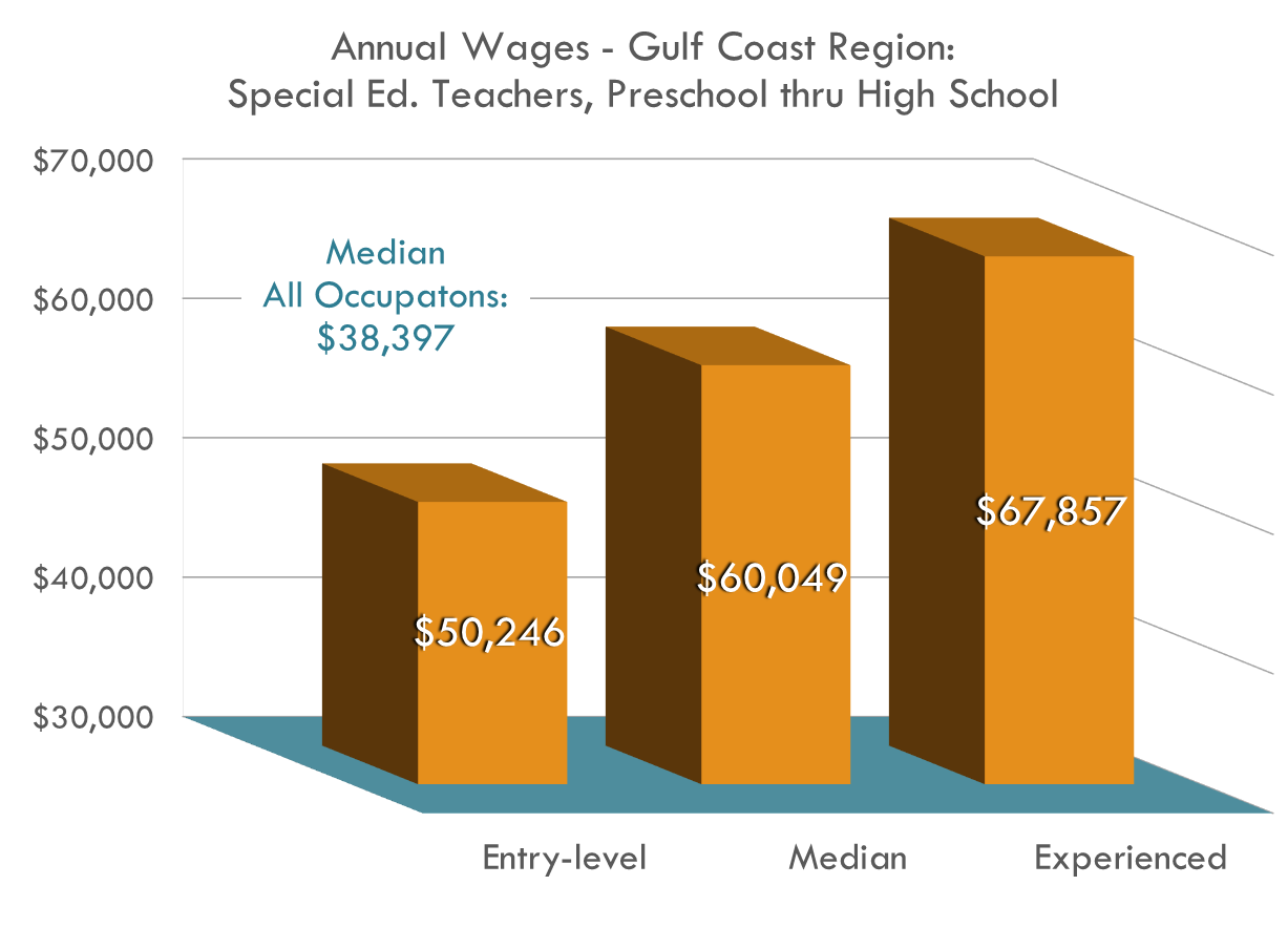 Special Education Teachers make above the average for all occupations in the region