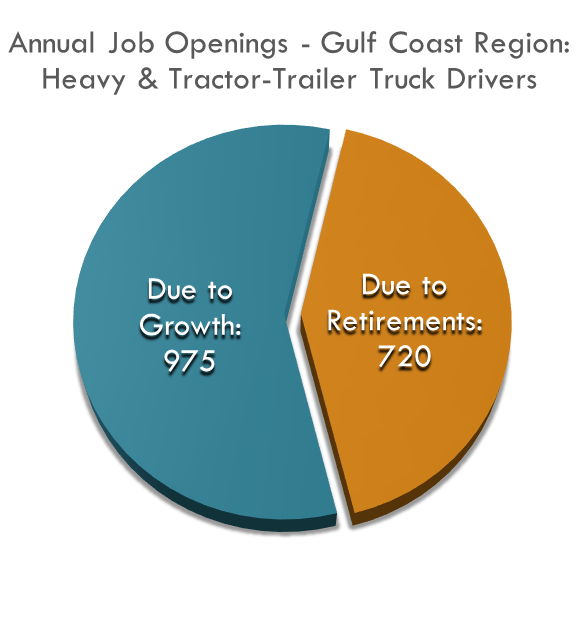 975 Job Openings Annually due to Growth and 720 Job Openings Annually due to replacement
