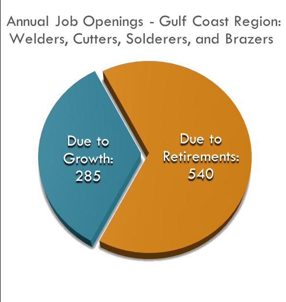 La Región de la Costa del Golfo de México necesita capacitar a más de 800 nuevos soldadores cada año, ¡desde 2014 hasta 2024!