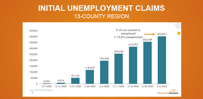 Graph showing how many new unemployment claims were made over the last 8 weeks