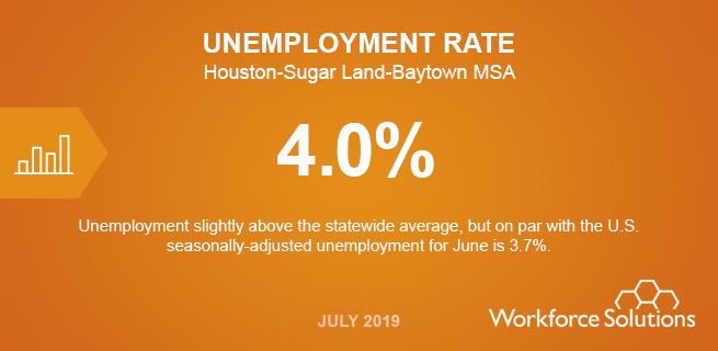 Tasas de desempleo:4.0%