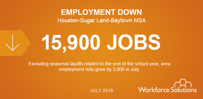 15,900 empleos menos