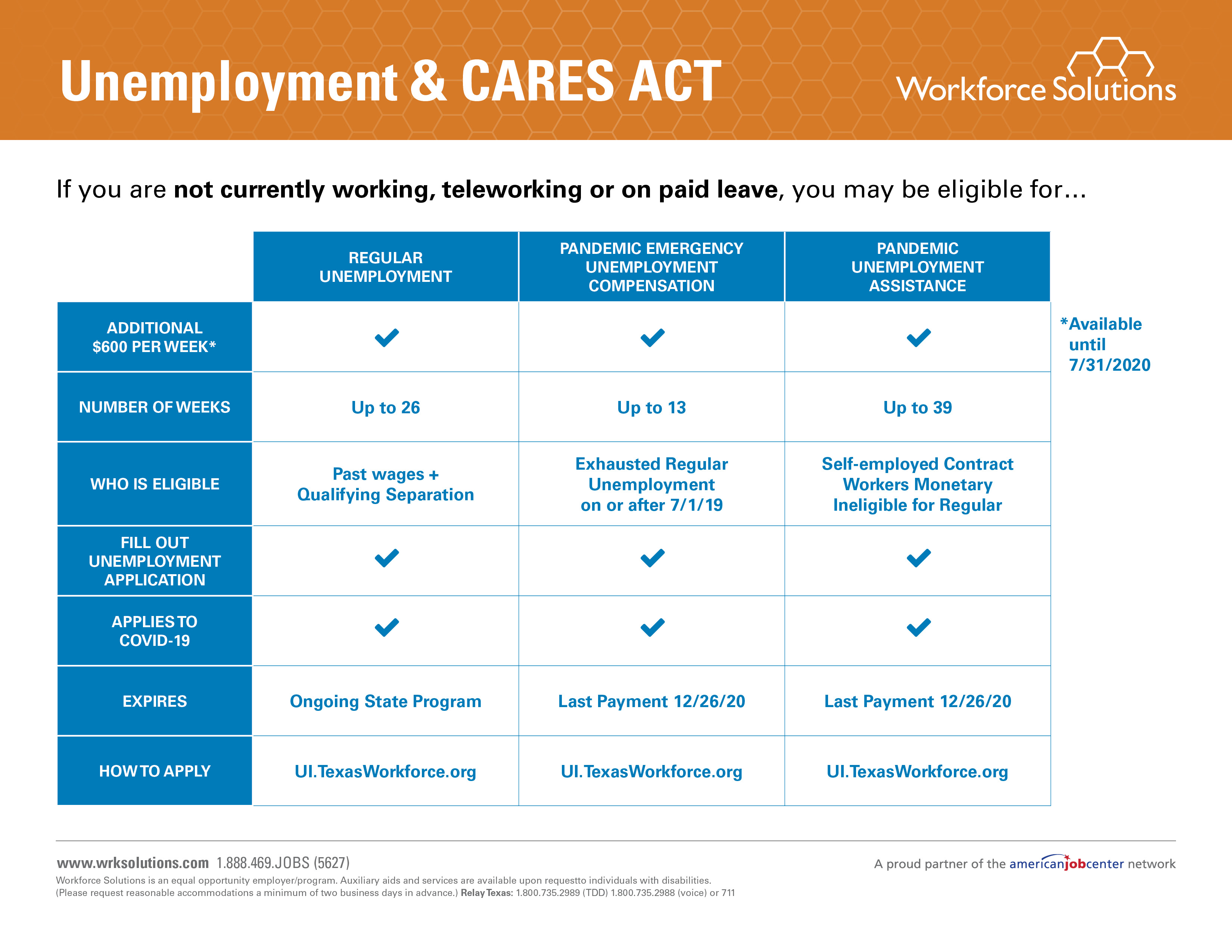 Unemployment & Cares Act